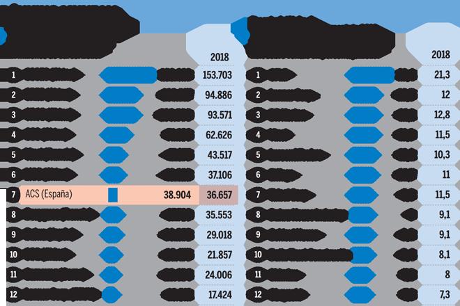 ¿Cuál es la española que aguanta en el 'top ten' mundial de la construcción?