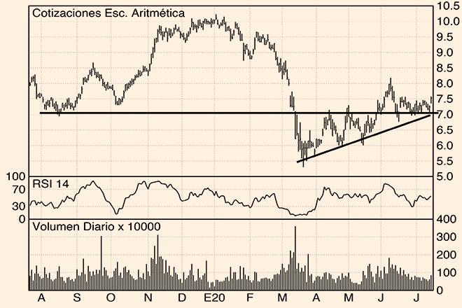 Los Charts de Hódar: Acerinox, ACS y ArcelorMittal