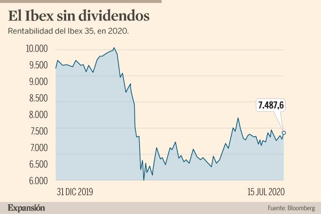 Qué son los 'fondos de reparto' que buscan suplir la caída de dividendos