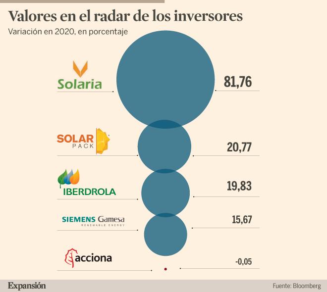 ¿Cuáles son las mejores apuestas en renovables?