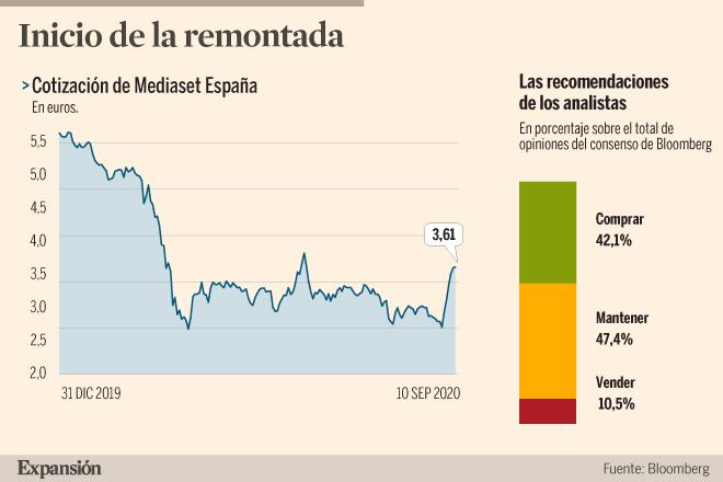 Mediaset recupera atractivo para el accionista