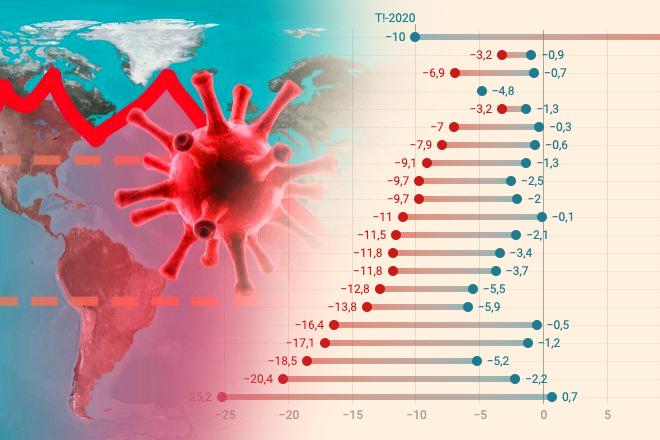 El PIB de la mayoría de países del G20 registra una caída sin precedentes  en el segundo trimestre | Economía