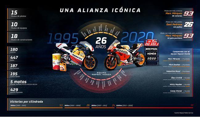 Repsol y Honda amplían hasta al menos 2022 la alianza más longeva en MotoGP