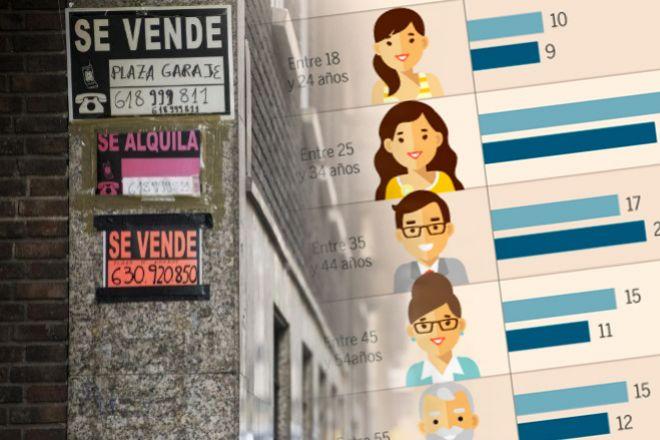 La pandemia equipara en seis meses los mercados de alquiler y compraventa de viviendas
