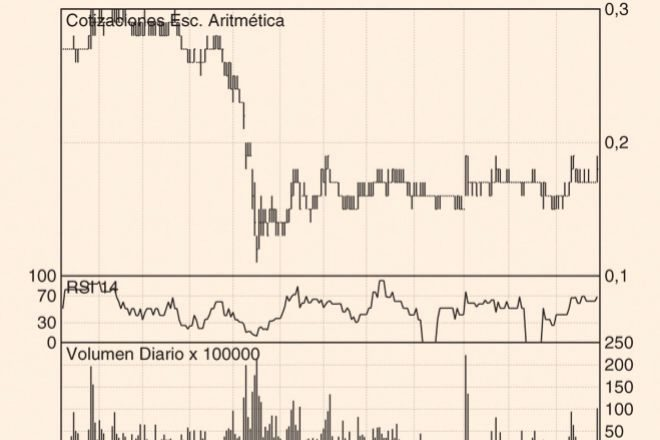 Los Charts de Hódar: Amper, Ebro Foods y Siemens Gamesa