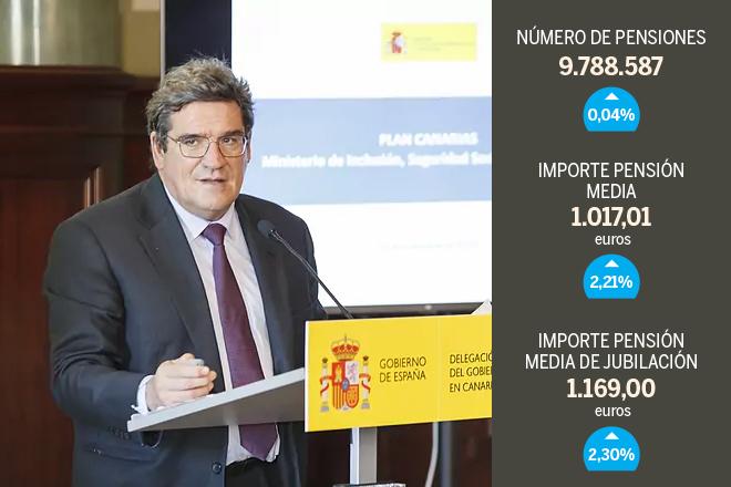 La nómina de las pensiones sube un 2,3% y marca un nuevo récord en 9.955 millones de euros