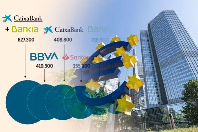 BCE: En España sólo hay hueco para cuatro grandes bancos