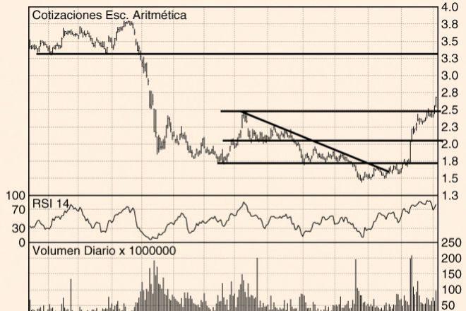 Los Charts de Hódar: Santander, BBVA y Mapfre