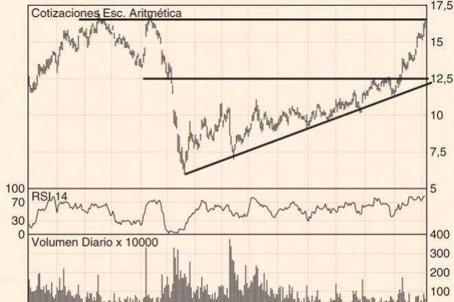 Los Charts de Hódar: ArcelorMittal, Amadeus y Airbus