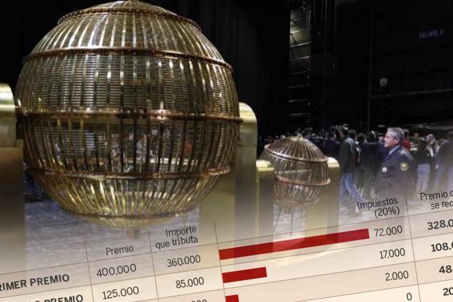 Lotería Navidad 2020: este año pagará 4.000 euros menos de impuestos si le toca el Gordo