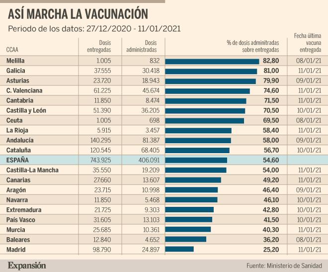 Covid-19: España administra ya más de la mitad de las vacunas recibidas