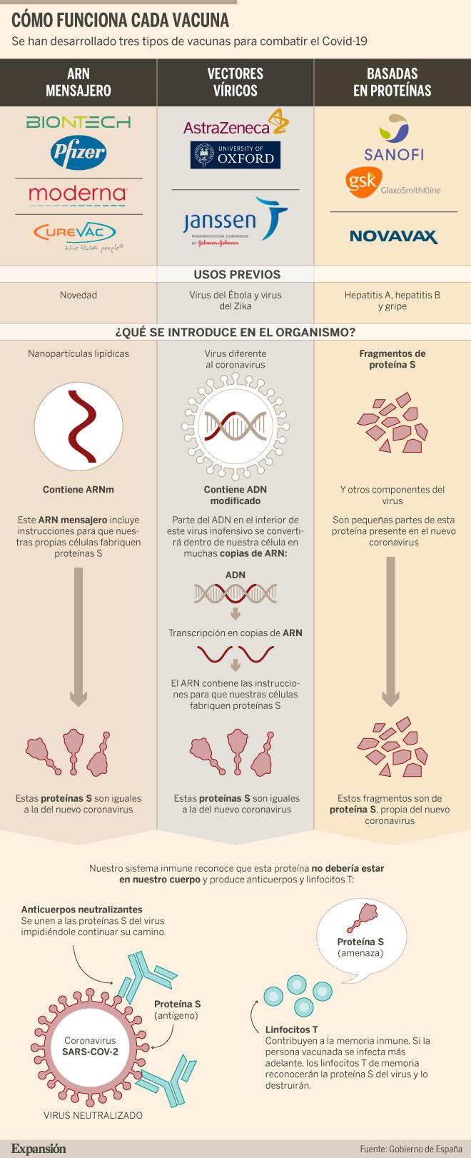 Covid-19: ¿Cuántos tipos de vacunas hay, cómo funcionan y cuál es su seguridad?