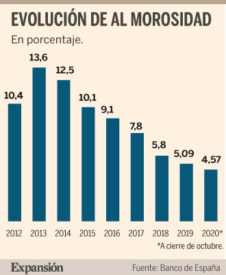 Los bancos se ponen como objetivo  lograr rentabilidades del 6%-7%