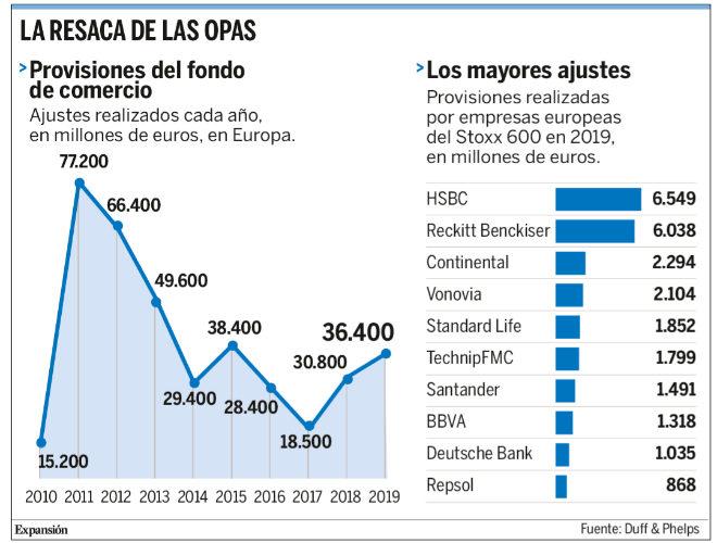Batalla empresarial de 7 billones por el efecto contable de las adquisiciones