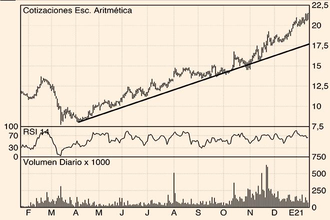 Los Charts de Hódar: Laboratorios Almirall, Bankinter y Fluidra