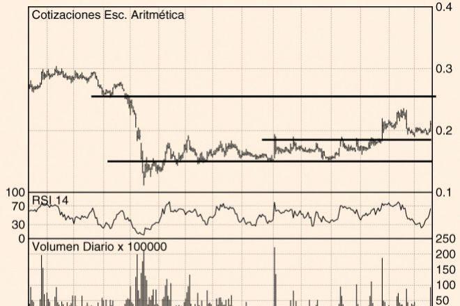 Los Charts de Hódar: Amper, CaixaBank y Repsol