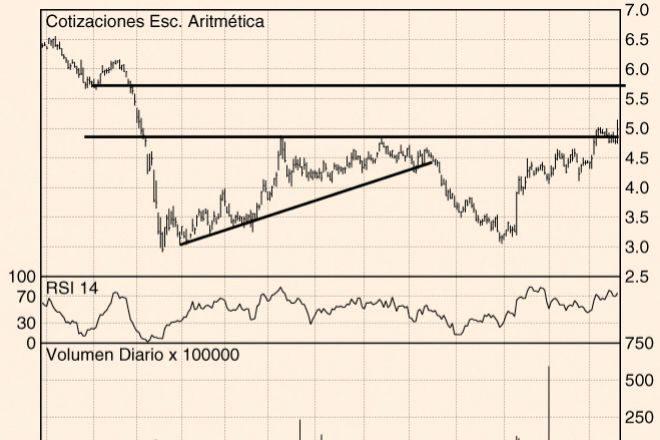 Los Charts de Hódar: Bankinter, Atresmedia y Airtificial