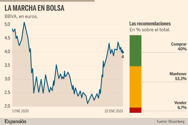 BofA mejora la valoración de BBVA y aconseja comprar