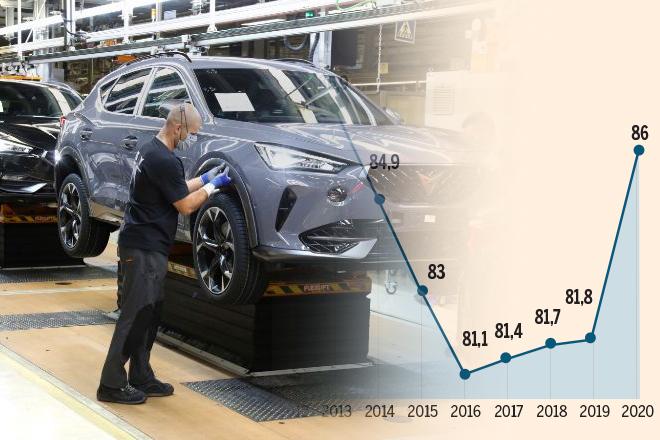 Las plantas de coches amortiguan el golpe exportando el 86%