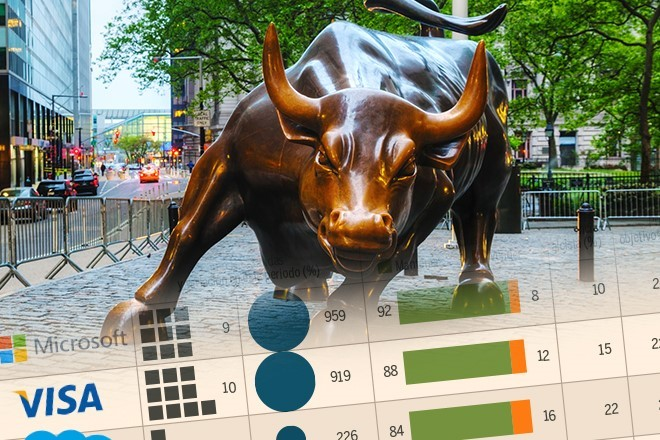 Cinco valores de Wall Street que están en racha alcista y gustan a todos los analistas