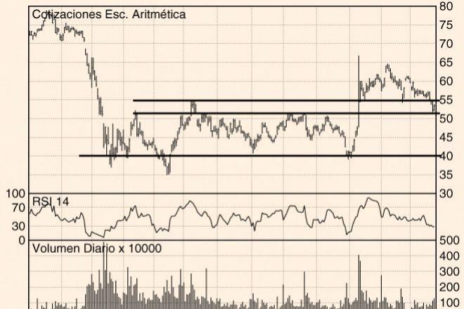 Los Charts de Hódar: Amadeus, CaixaBank e Inditex