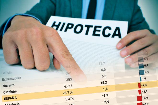 La firma de hipotecas cae un 2,4% en noviembre