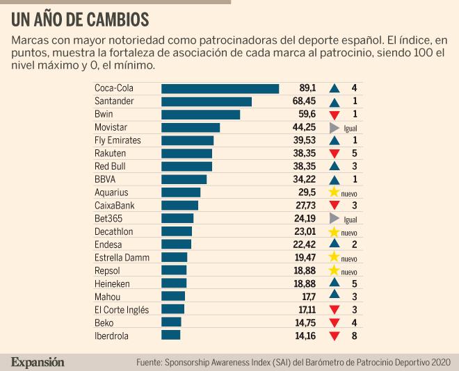 Coca-Cola, Santander, Bwin, Movistar y Emirates, las marcas más asociadas al patrocinio deportivo