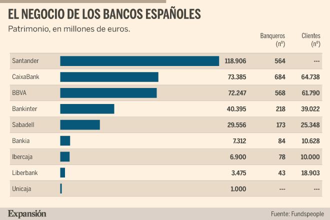La banca privada pelea por los banqueros y clientes de las entidades que se fusionan