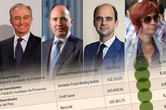 Palatchi, Del Pino, March... las familias que más acertaron con sus inversiones en 2020