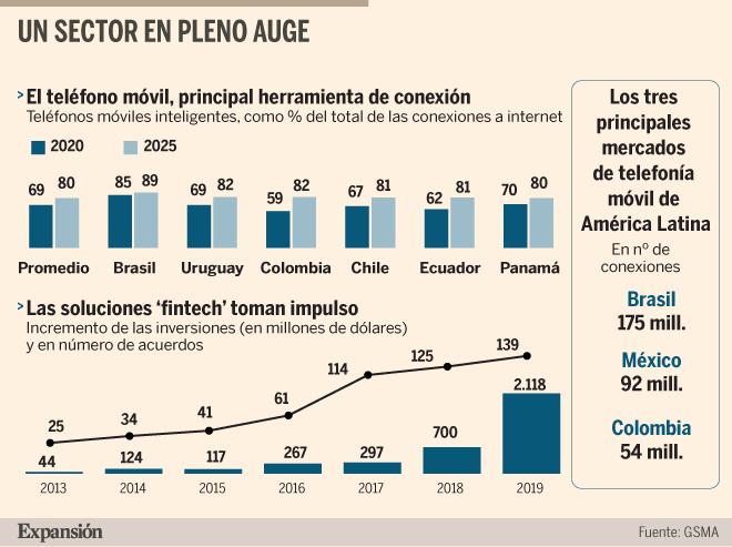 La tecnología móvil supone ya un 7% del PIB en América Latina