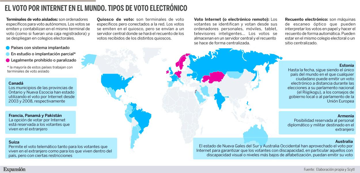 ¿Por qué no se vota online en España?