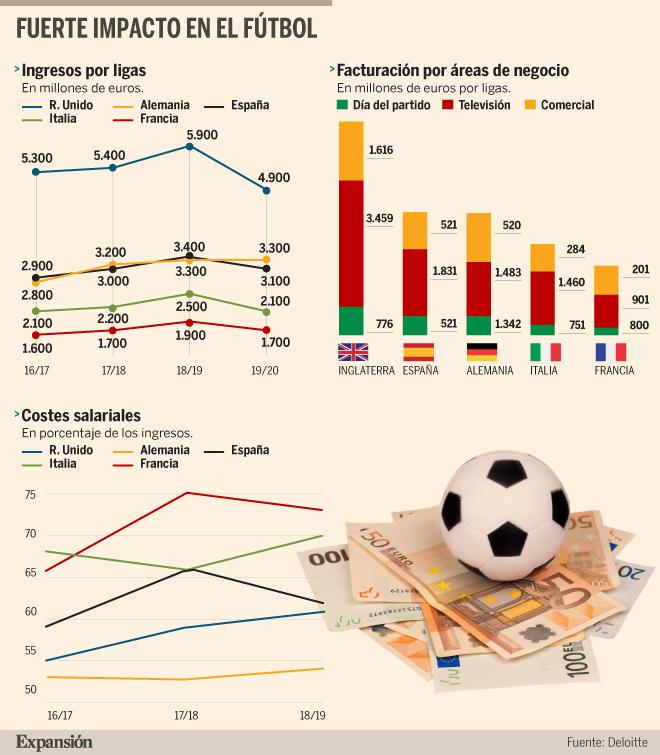 De la Serie A al voleibol: así es la apuesta de los fondos de inversión por el deporte