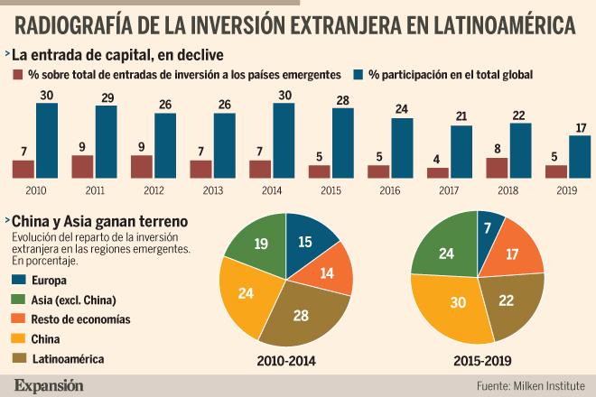 América Latina pierde atractivo entre los mercados emergentes