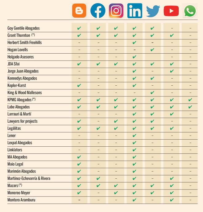 Redes sociales: cómo conseguir nuevos clientes a golpe de ratón