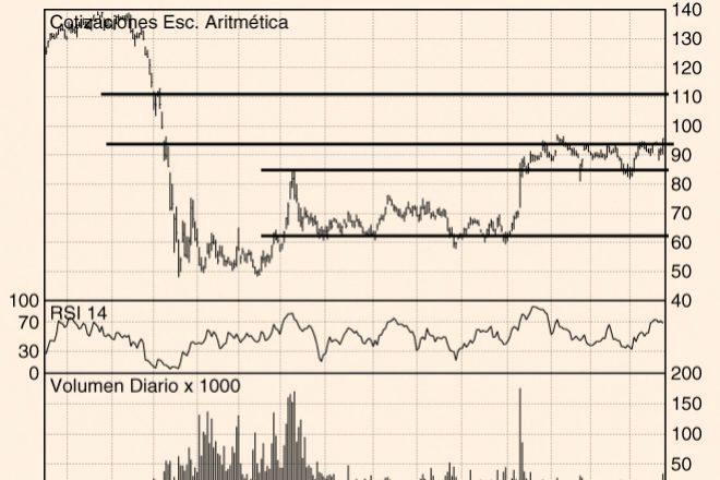 Los Charts de Hódar: IAG, Airbus y Sacyr