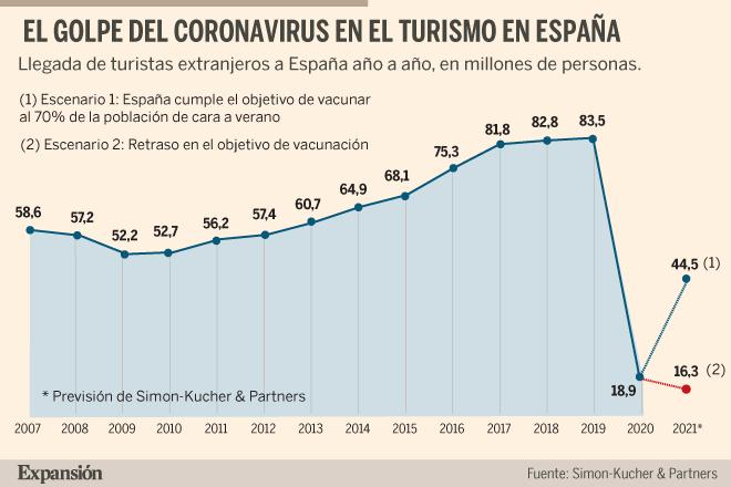 El turismo teme perder 60.000 millones de euros y 30 millones de viajeros en 2021