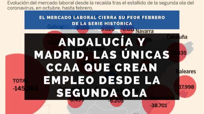 Andalucía y Madrid, las únicas comunidades que crean empleo desde la segunda ola