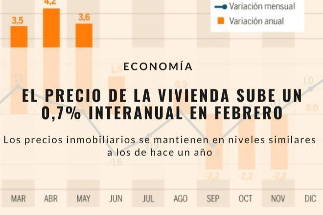 Tinsa: el precio de la vivienda sube un 0,7% interanual en febrero