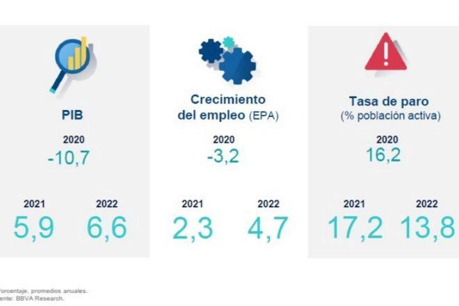 BBVA prevé que la Comunidad Valenciana creará 77.000 empleos en dos años