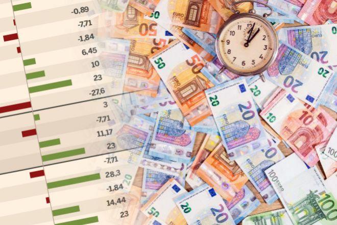 Dónde invertir 5.000 euros con el menor riesgo posible y la máxima rentabilidad