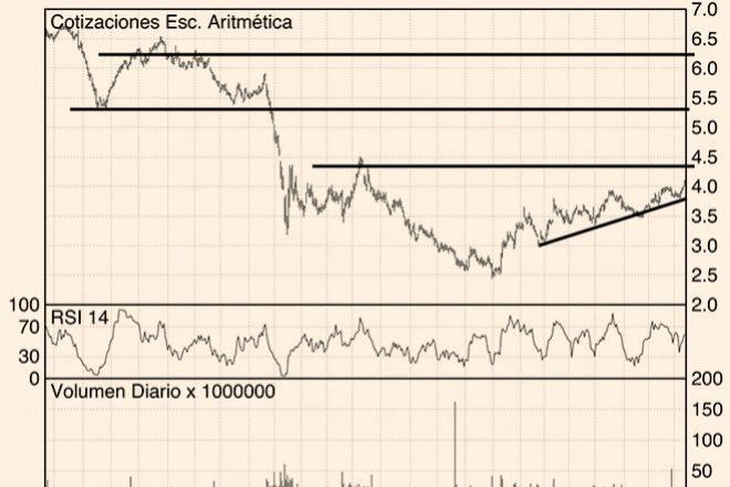 Los Charts de Hódar: Telefónica, Santander e Inditex