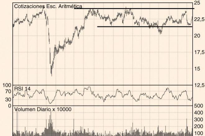 Los Charts de Hódar: Endesa, Iberdrola y CAF