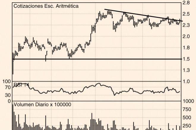 Los Charts de Hódar: IAG, BBVA y Aena