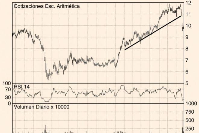 Los Charts de Hódar: Acerinox, Acciona y Telefónica