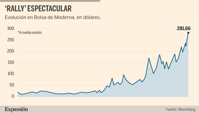 Récord de Moderna: entra en el S&P 500  y se dispara un 10,3%