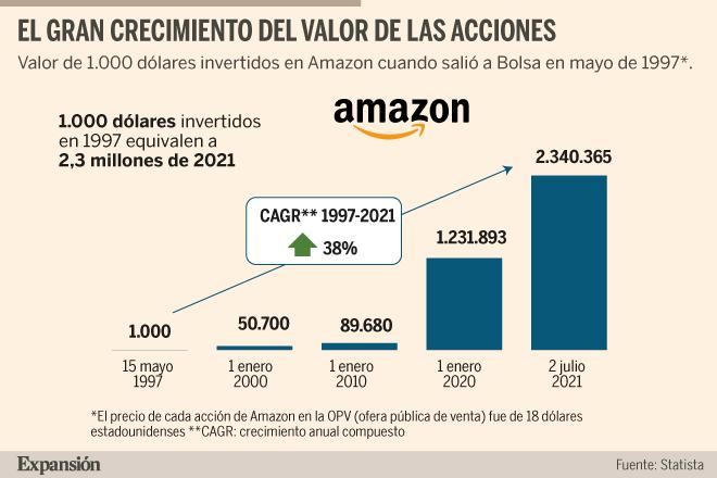 Amazon comienza una nueva era sin Jeff Bezos