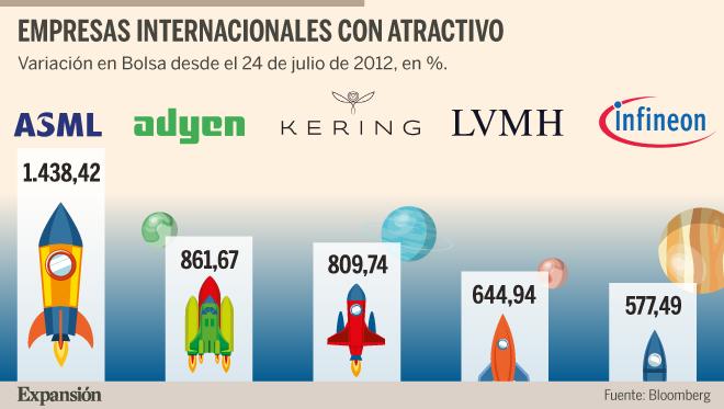 ASML, Adyen, Kering, LVMH e Infineon escalan en Europa