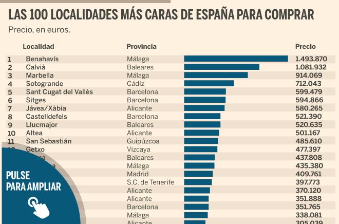 Las cien localidades de España más caras para comprar y alquilar casa