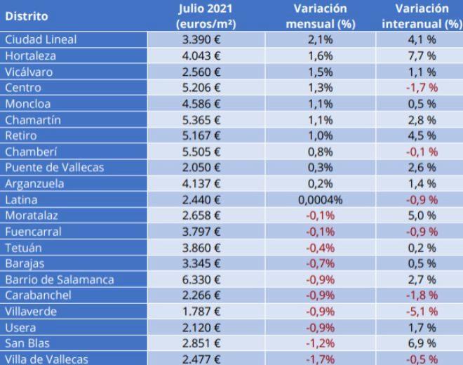 Radiografía del precio de la vivienda en Madrid por barrios y municipios