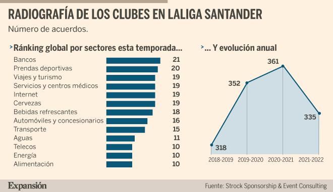 Empresas digitales relevan a las apuestas en el patrocinio de los clubes de LaLiga Santander